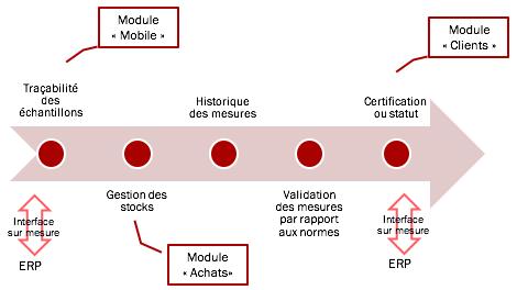 Le logiciel AQ Manager LIMS Full Web pour répondre à votre accréditation Cofrac -1